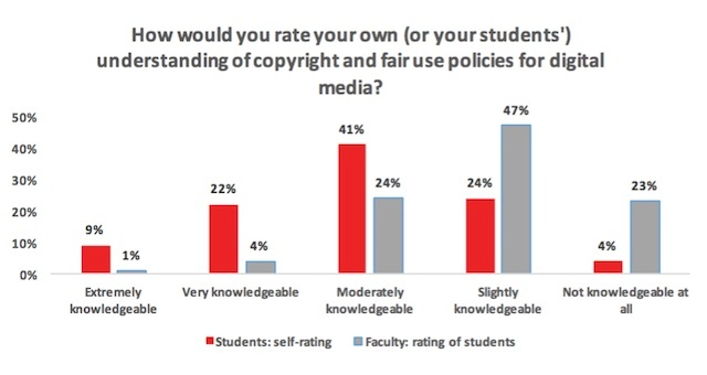 Digital_Copyright_Fair_Use_Rating_Students_Professors.jpg