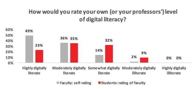 Digital_Literacy_Rating_Of_Students_Professors.jpg