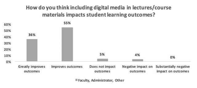 Digital_Media_Student_Learning_Outcomes.jpg
