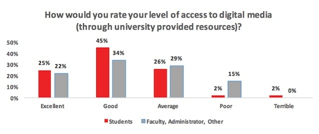 Level_of_Access_to_Digtal_Media_From_University_Resources.jpg