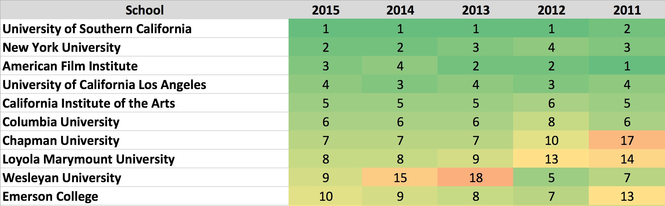 Top 25 Film School Rankings - Best Over Time